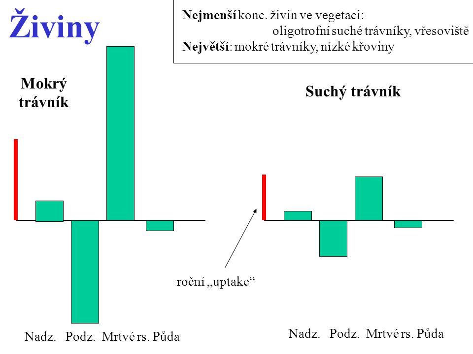 Živiny Mokrý trávník Suchý trávník Nejmenší konc. živin ve vegetaci: