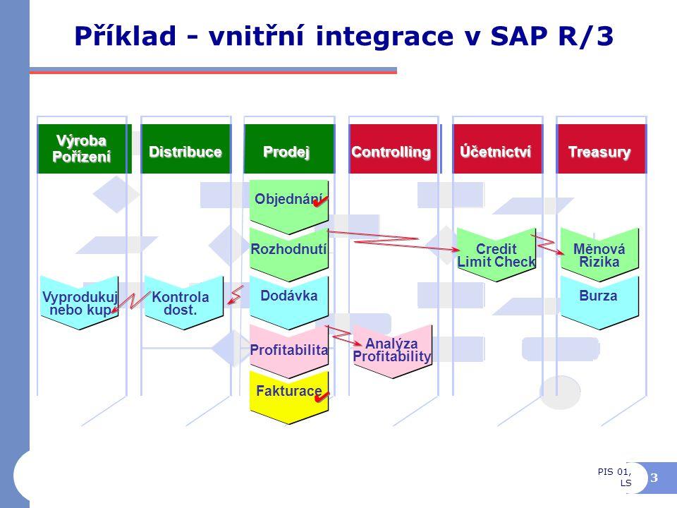 Příklad - vnitřní integrace v SAP R/3