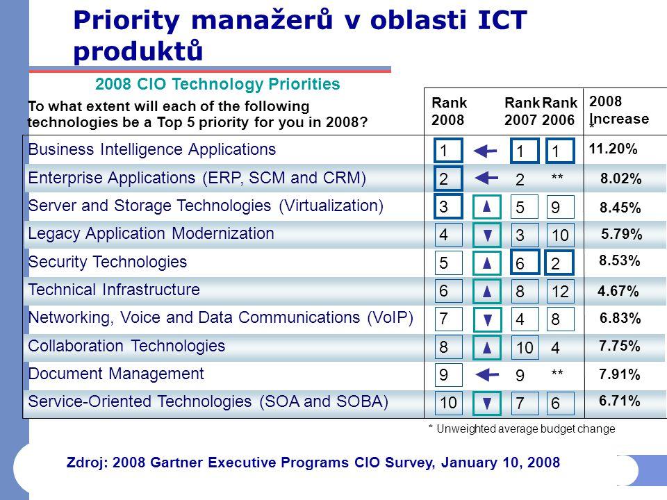 Priority manažerů v oblasti ICT produktů