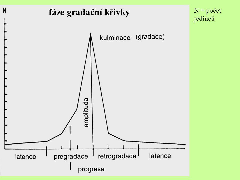fáze gradační křivky N = počet jedinců (gradace)