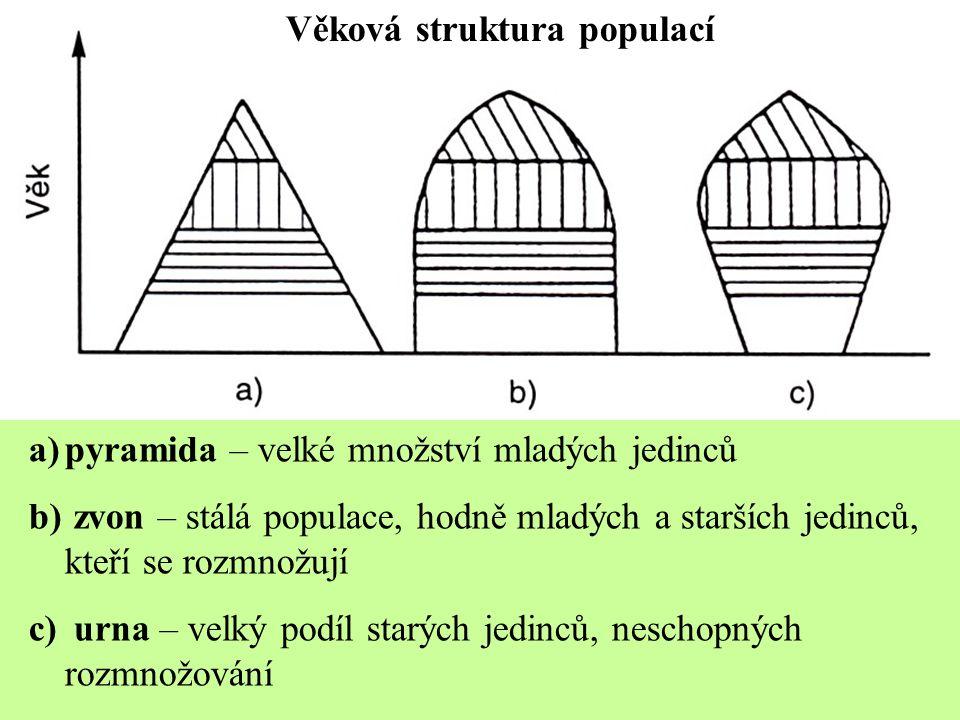 Věková struktura populací