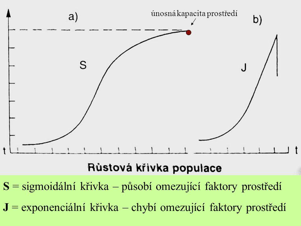 S = sigmoidální křivka – působí omezující faktory prostředí
