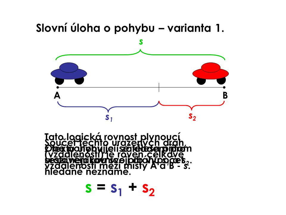s = s1 + s2 Slovní úloha o pohybu – varianta 1. s A B s1 s2