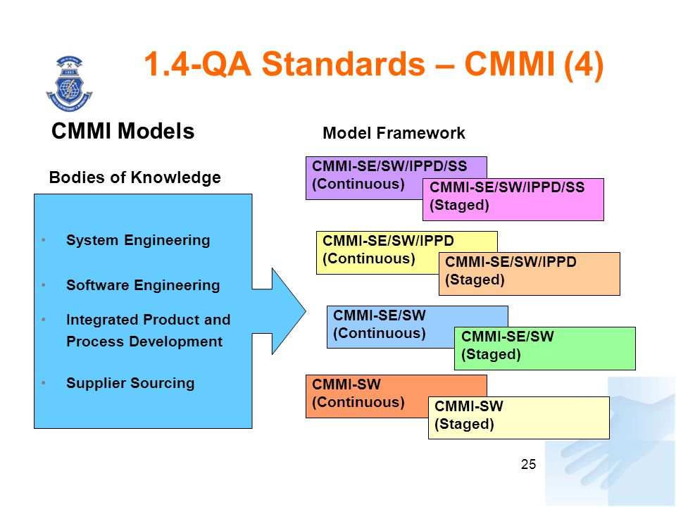 1.4-QA Standards – CMMI (4) CMMI Models Model Framework