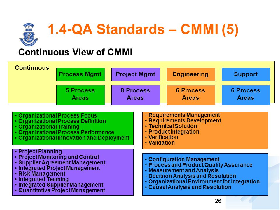1.4-QA Standards – CMMI (5) Continuous View of CMMI Continuous