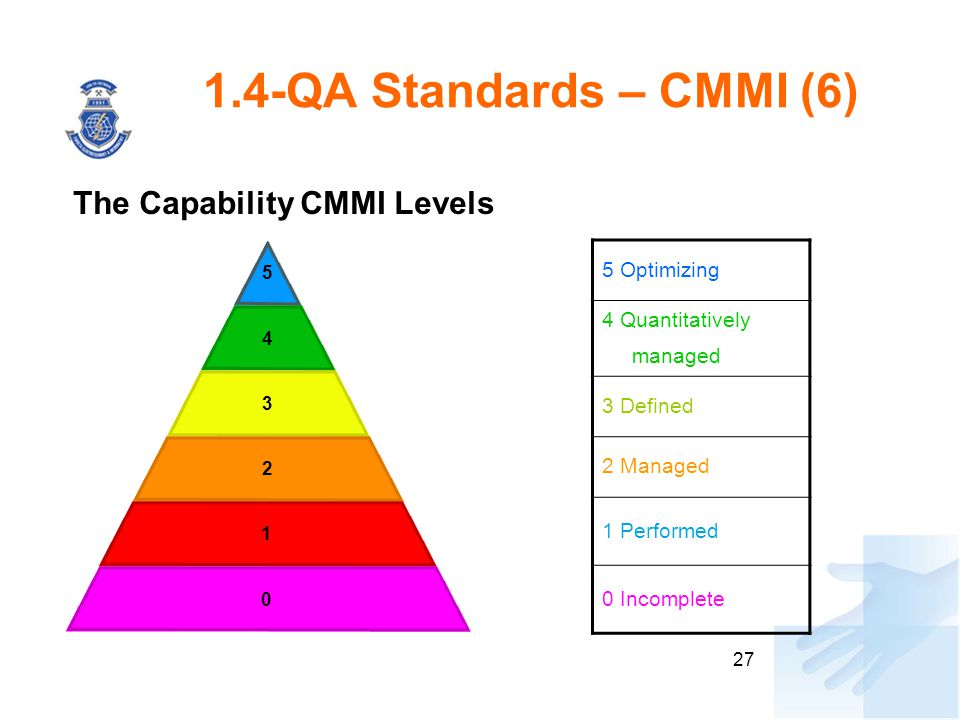 1.4-QA Standards – CMMI (6) The Capability CMMI Levels 5 Optimizing