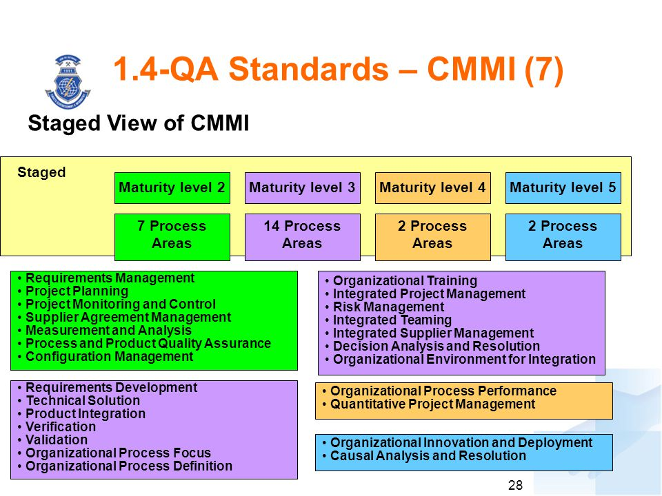 1.4-QA Standards – CMMI (7) Staged View of CMMI Staged