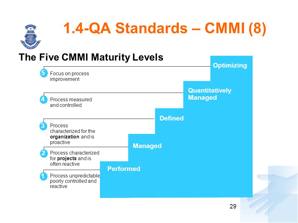 1.4-QA Standards – CMMI (8) The Five CMMI Maturity Levels Optimizing 5