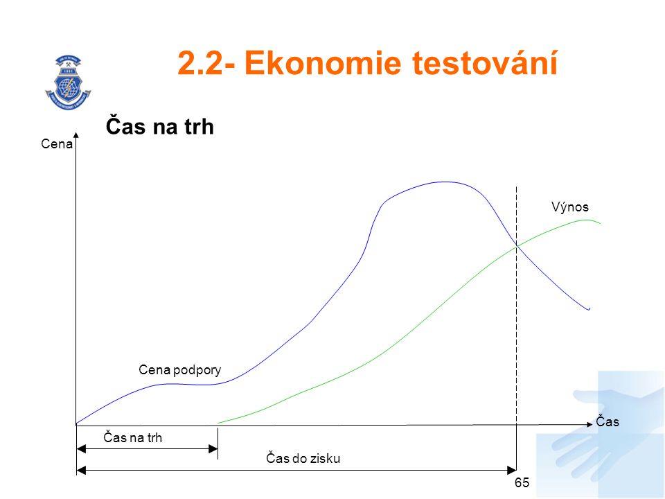 2.2- Ekonomie testování Čas na trh Cena Výnos Cena podpory Čas