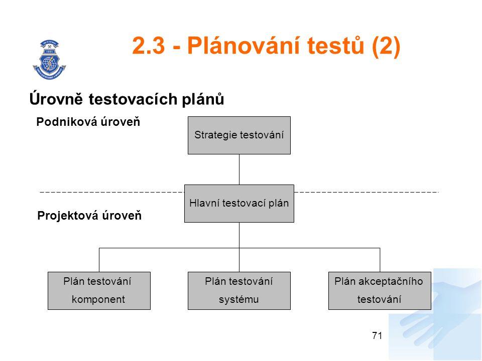 2.3 - Plánování testů (2) Úrovně testovacích plánů Podniková úroveň