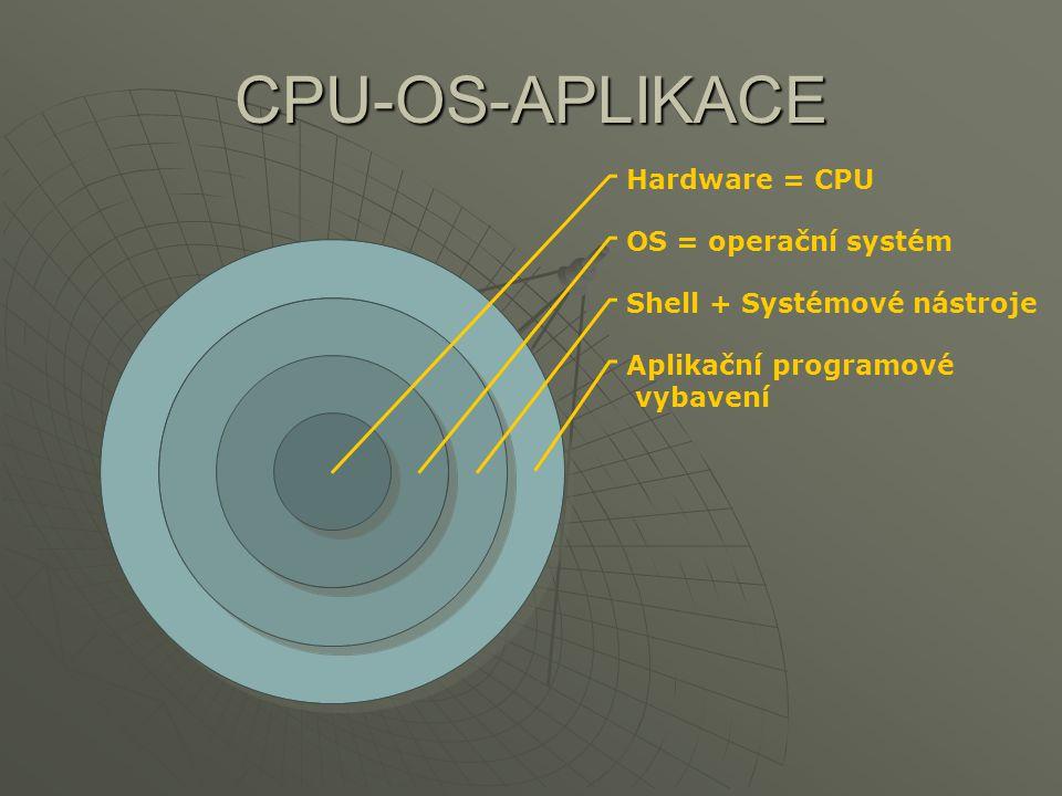 CPU-OS-APLIKACE