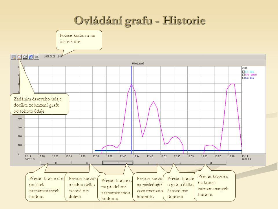 Ovládání grafu - Historie