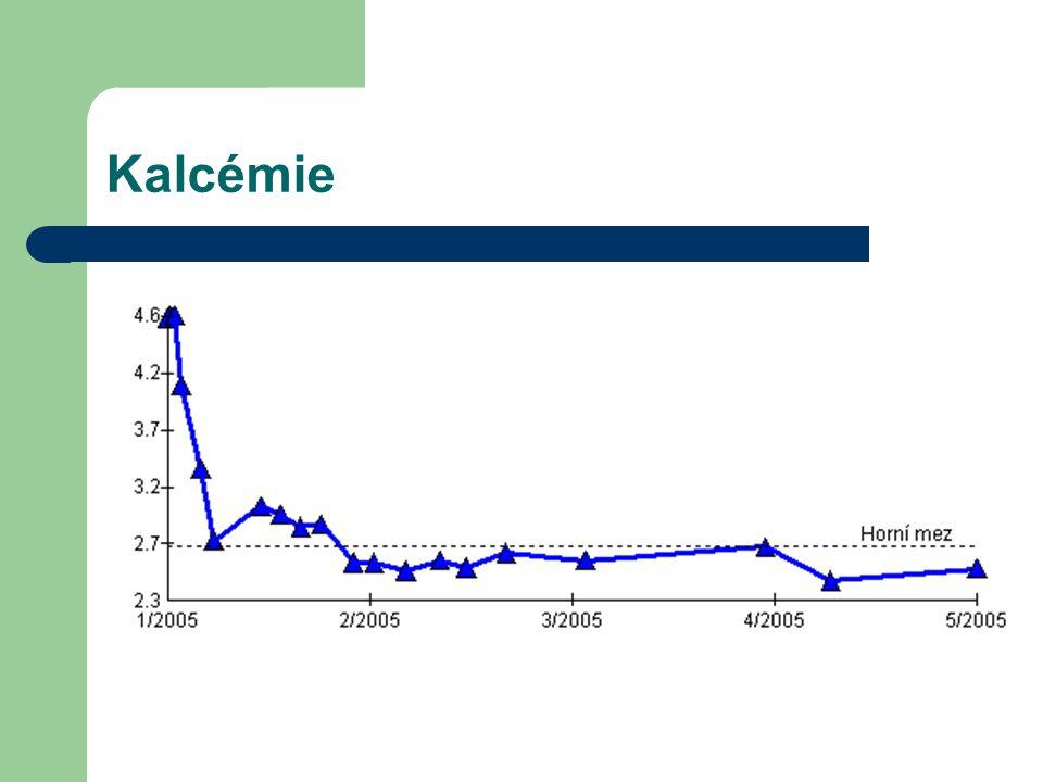 Kalcémie