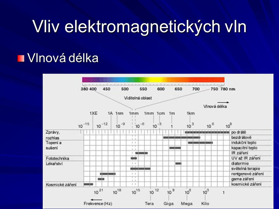 Vliv elektromagnetických vln