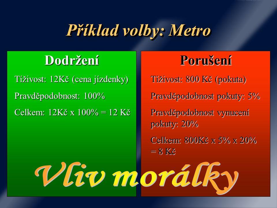 Příklad volby: Metro Vliv morálky Dodržení Porušení