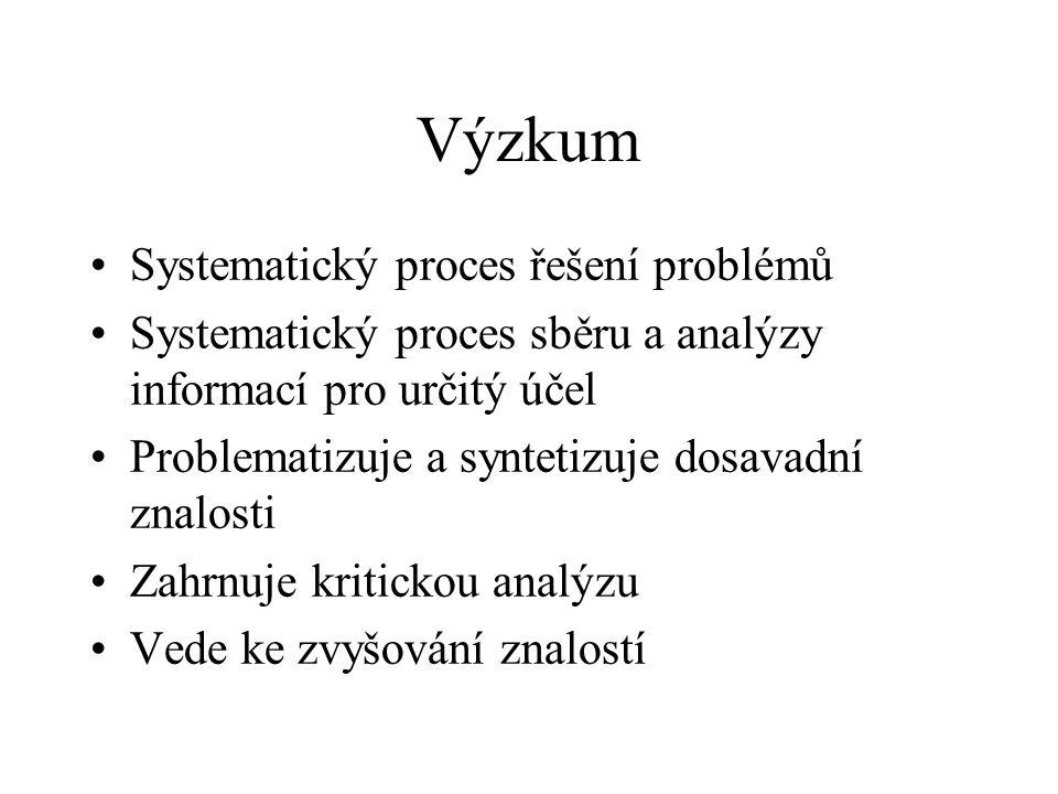 Výzkum Systematický proces řešení problémů