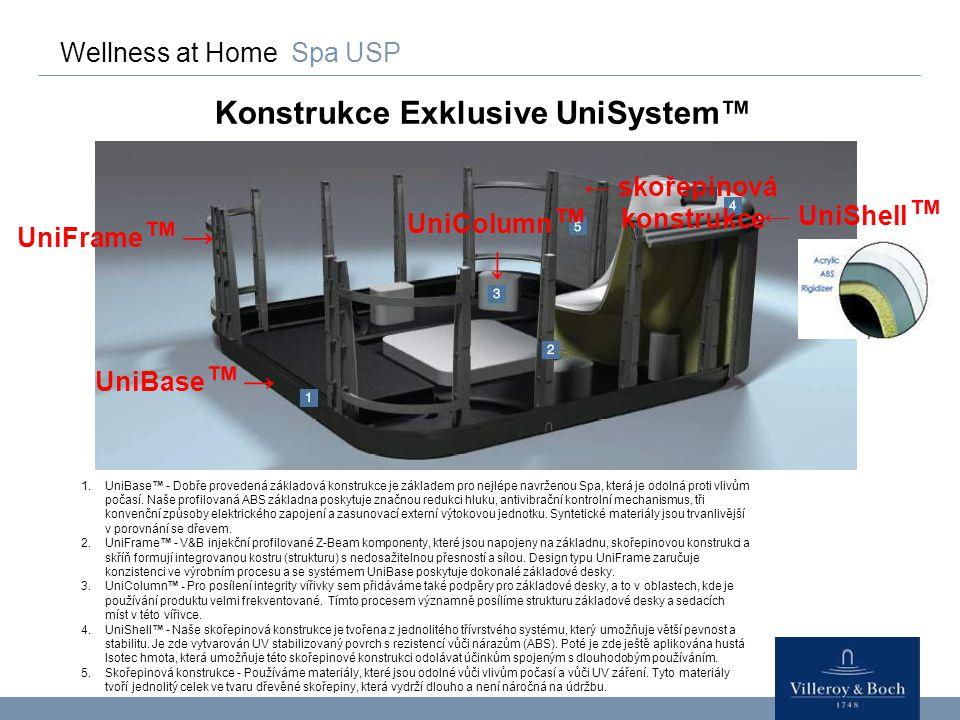 Konstrukce Exklusive UniSystem™