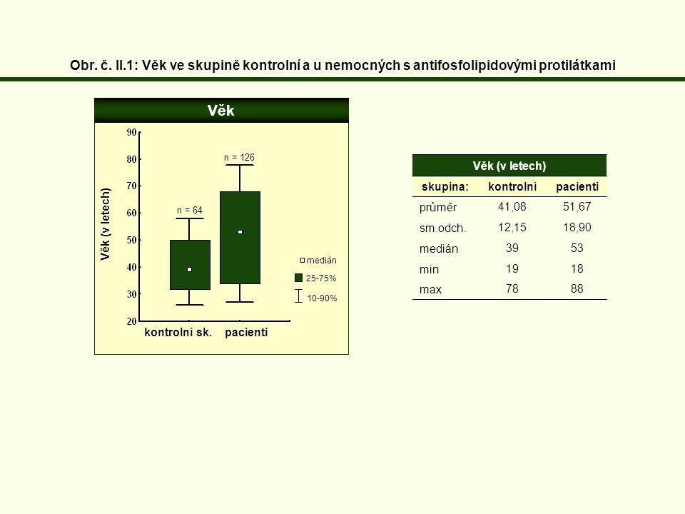 Obr. č. II.1: Věk ve skupině kontrolní a u nemocných s antifosfolipidovými protilátkami
