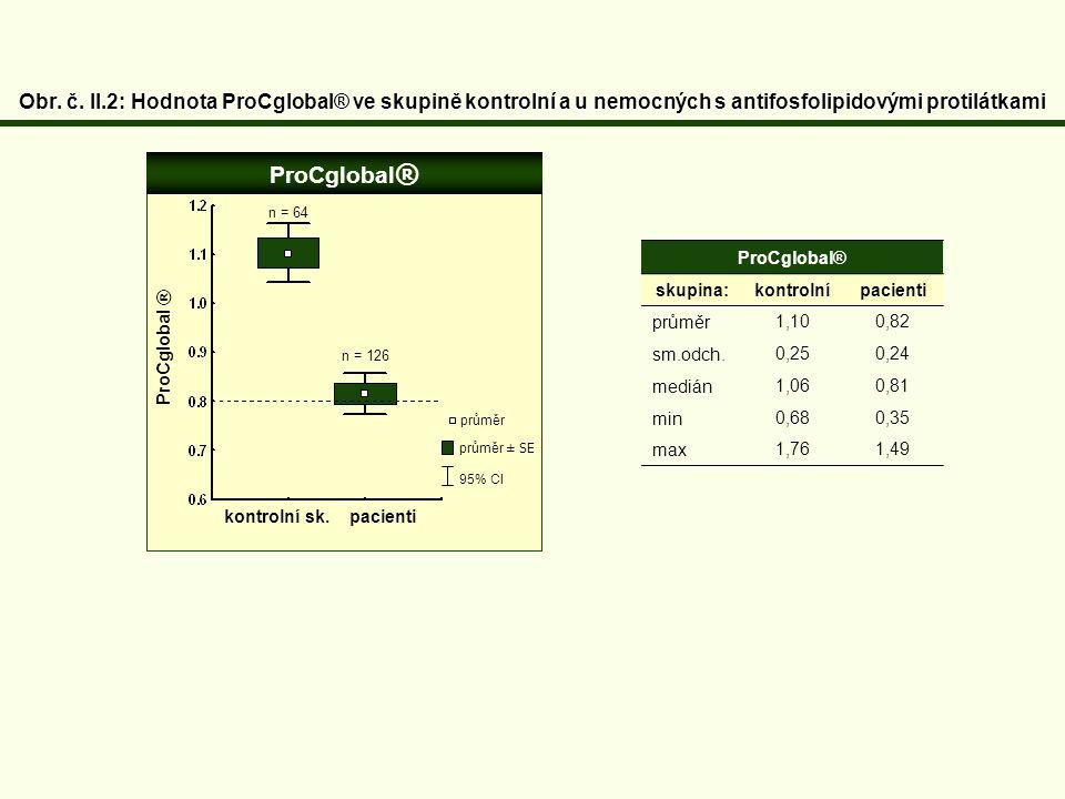 Obr. č. II.2: Hodnota ProCglobal® ve skupině kontrolní a u nemocných s antifosfolipidovými protilátkami