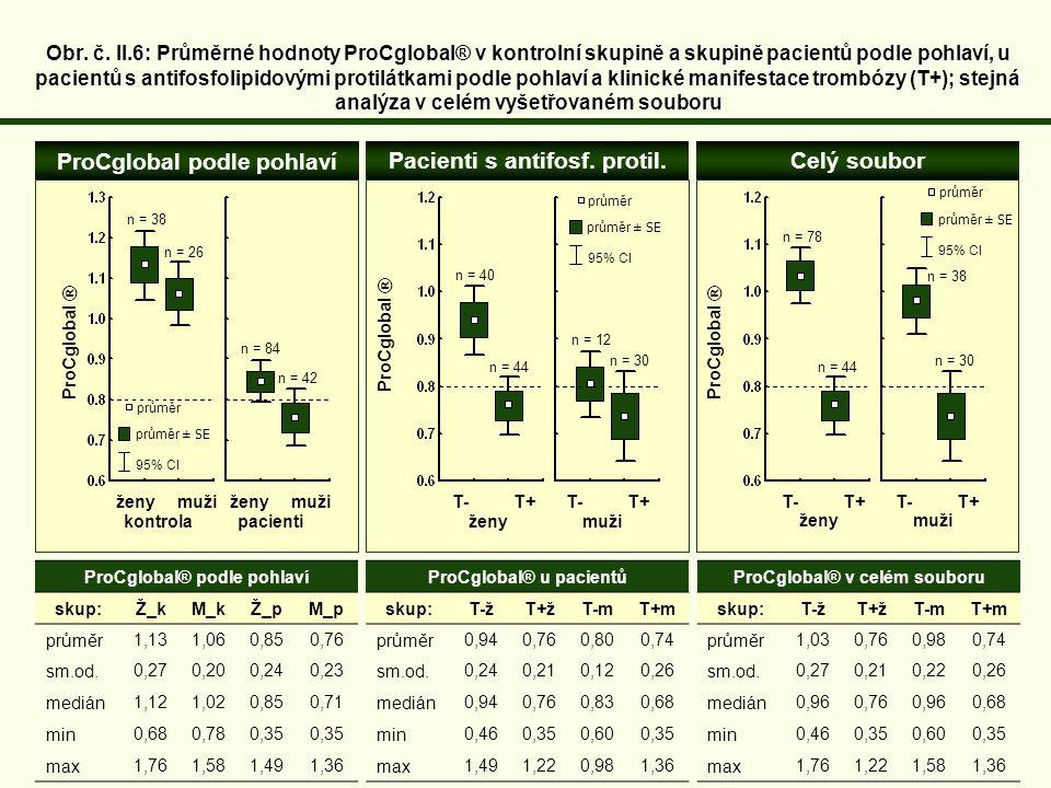 ProCglobal podle pohlaví Pacienti s antifosf. protil. Celý soubor