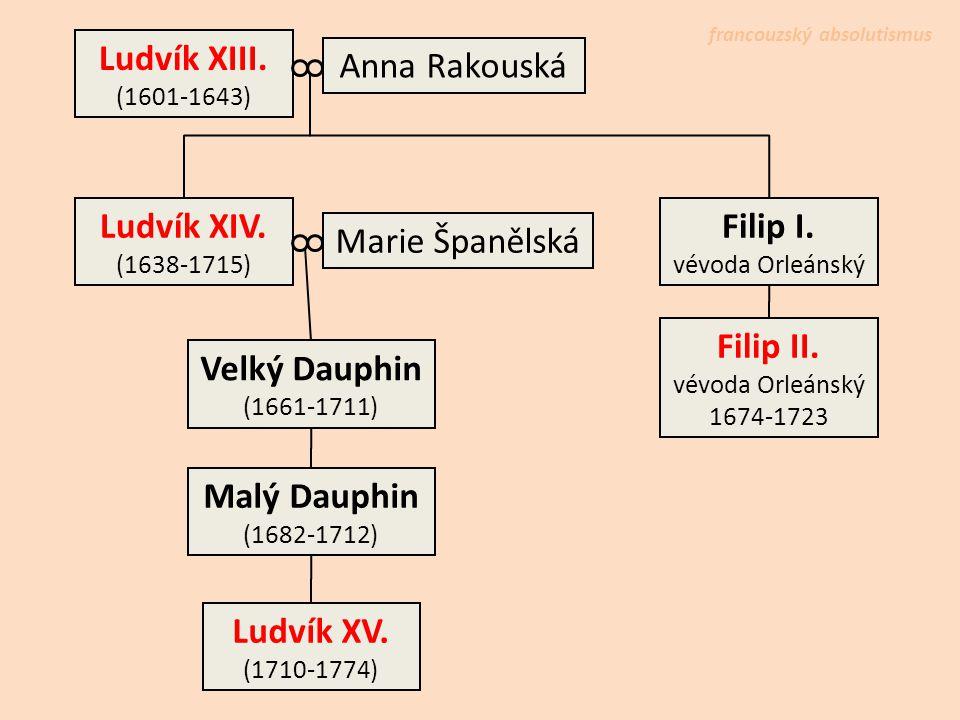 Ludvík XIII. Anna Rakouská Ludvík XIV. Filip I. Marie Španělská