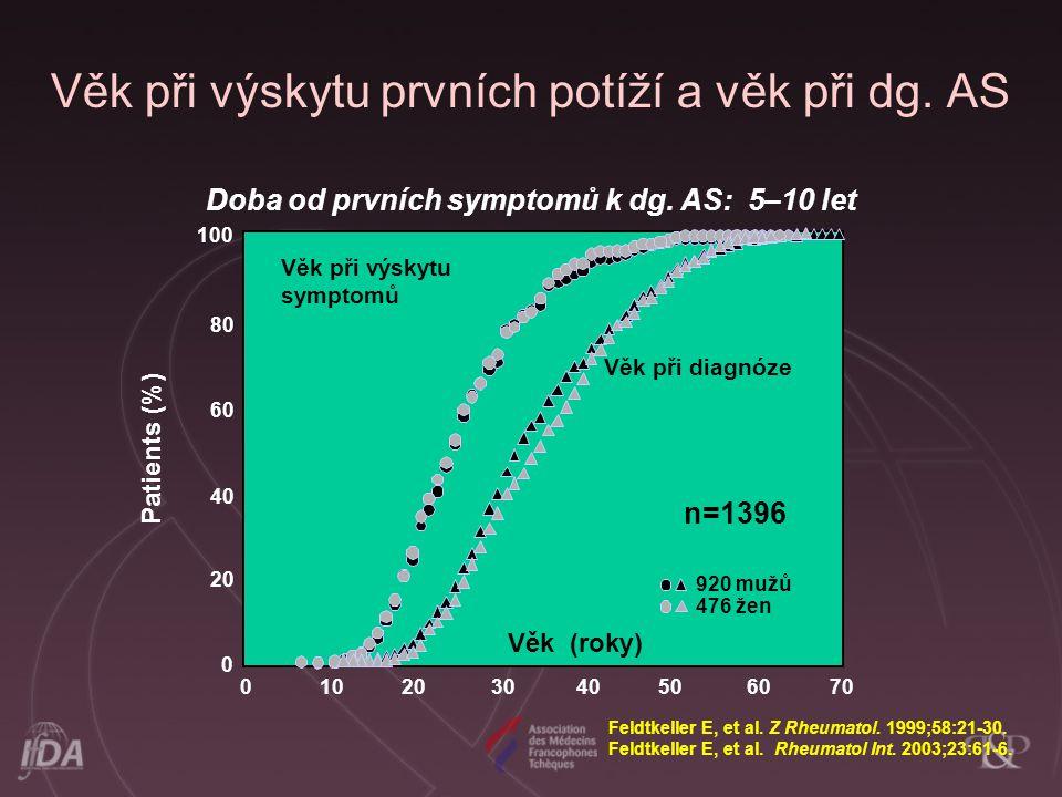 Věk při výskytu prvních potíží a věk při dg. AS