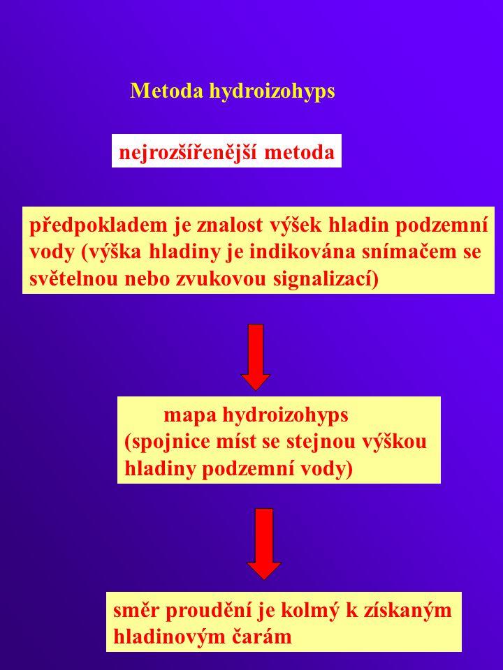 Metoda hydroizohyps nejrozšířenější metoda. předpokladem je znalost výšek hladin podzemní. vody (výška hladiny je indikována snímačem se.