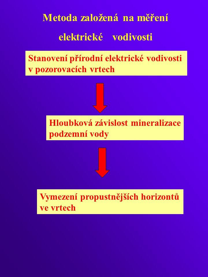 Metoda založená na měření elektrické vodivosti