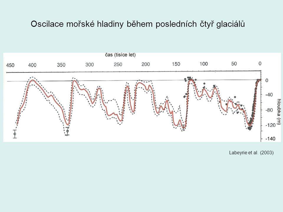 Oscilace mořské hladiny během posledních čtyř glaciálů