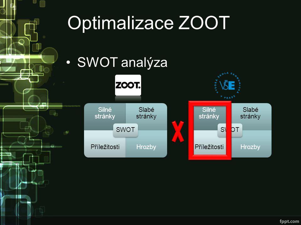 Optimalizace ZOOT SWOT analýza SWOT Silné stránky Slabé stránky