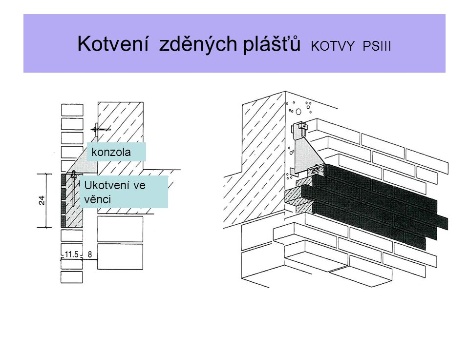 Kotvení zděných plášťů KOTVY PSIII