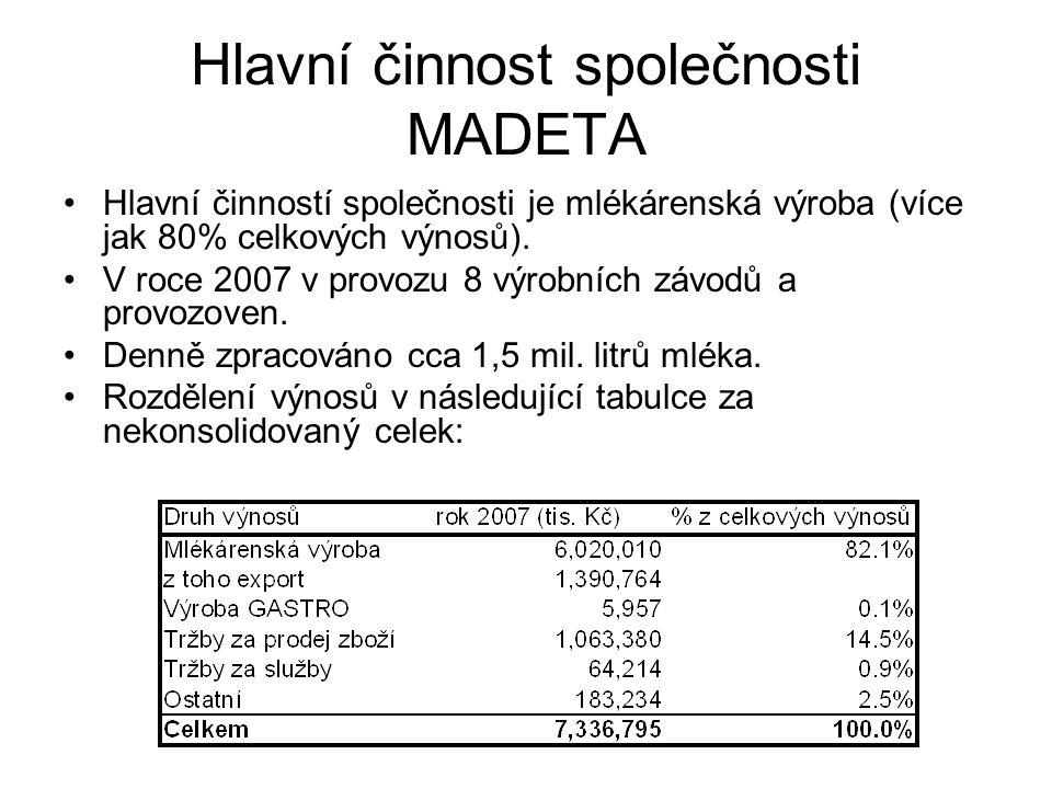 Hlavní činnost společnosti MADETA