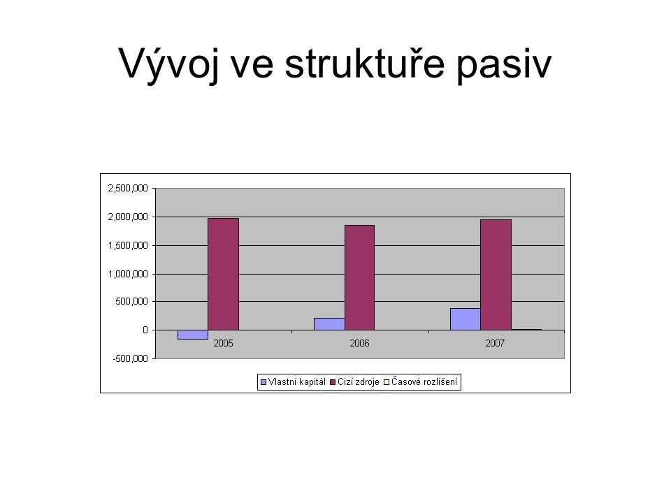 Vývoj ve struktuře pasiv