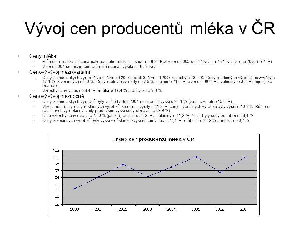 Vývoj cen producentů mléka v ČR