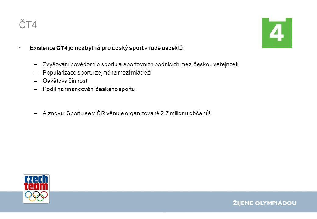 ČT4 Existence ČT4 je nezbytná pro český sport v řadě aspektů: