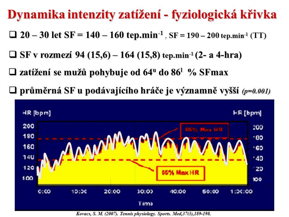 Dynamika intenzity zatížení - fyziologická křivka