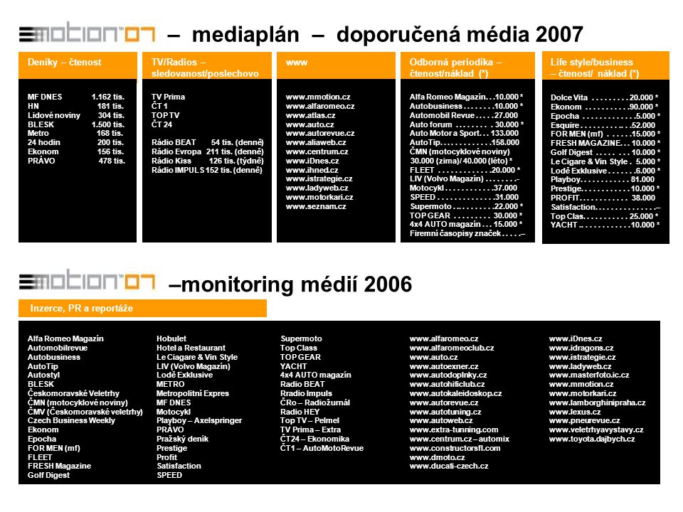 – mediaplán – doporučená média 2007