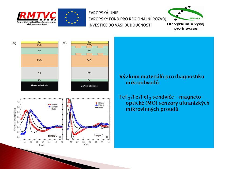 Výzkum materiálů pro diagnostiku mikroobvodů FeF2/Fe/FeF2 sendviče – magneto- optické (MO) senzory ultranízkých mikrovlnných proudů