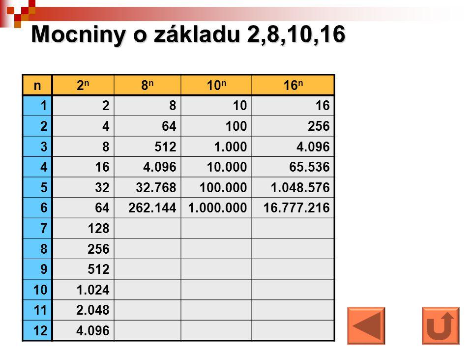 Mocniny o základu 2,8,10,16 n 2n 8n 10n 16n 1 2 8 10 16 4 64 100 256 3