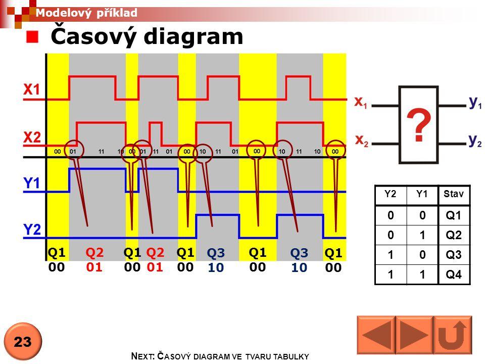 Next: Časový diagram ve tvaru tabulky