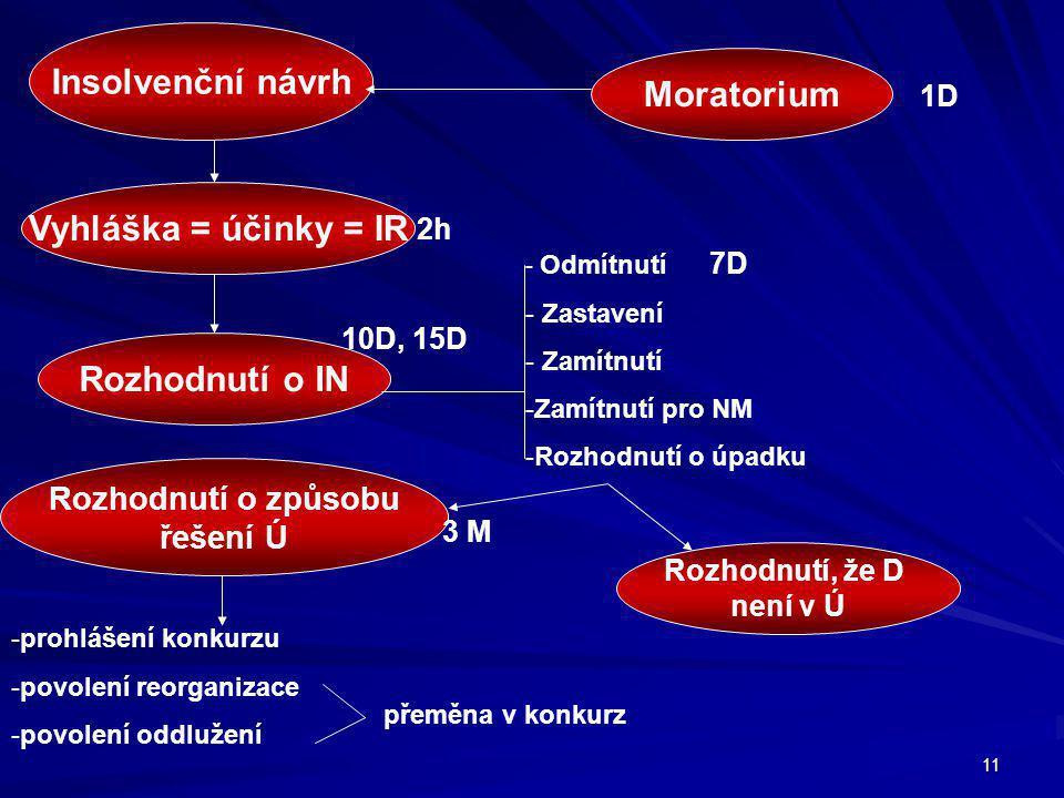 Insolvenční návrh Moratorium Vyhláška = účinky = IR Rozhodnutí o IN