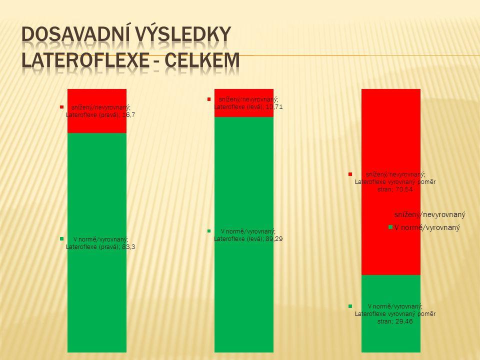 Dosavadní výsledky lateroflexe - celkem