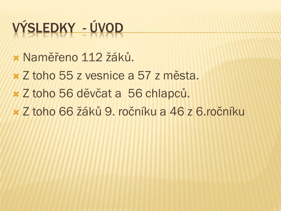 výsledky - úvod Naměřeno 112 žáků. Z toho 55 z vesnice a 57 z města.
