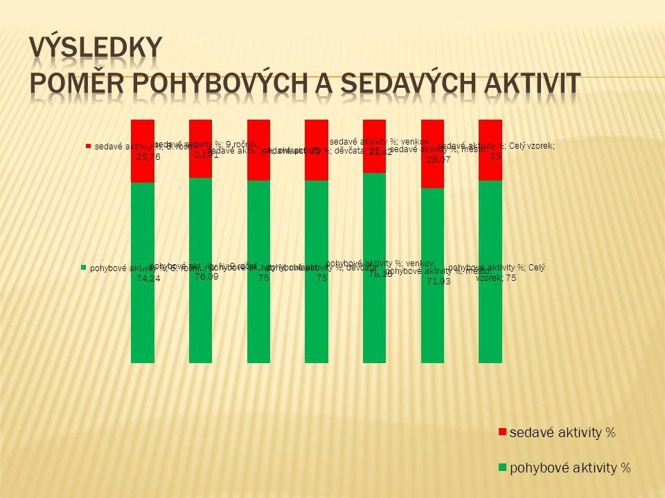 výsledky poměr pohybových a sedavých aktivit