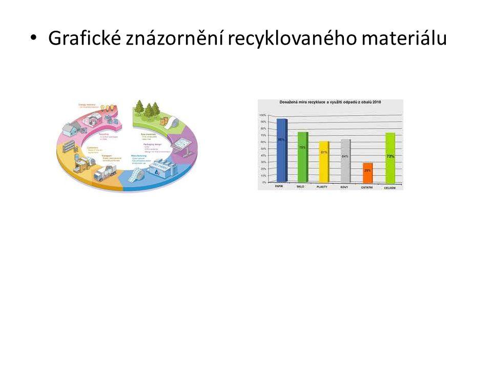 Grafické znázornění recyklovaného materiálu