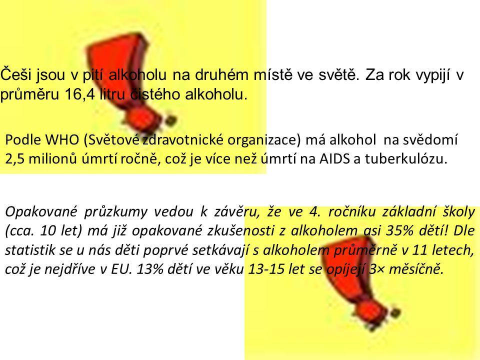 Češi jsou v pití alkoholu na druhém místě ve světě. Za rok vypijí v průměru 16,4 litru čistého alkoholu.