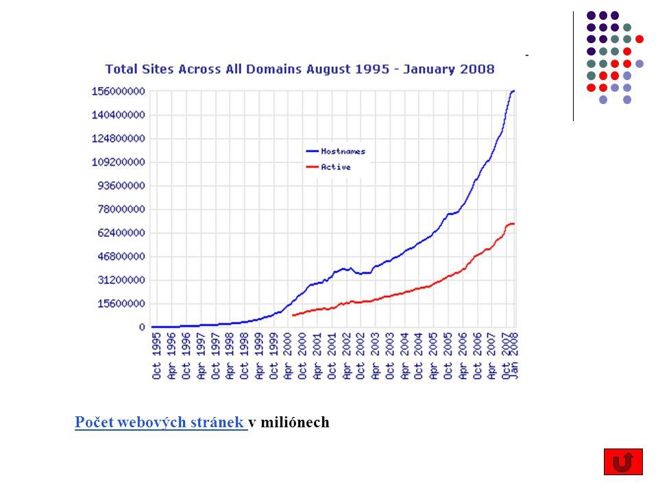 Počet webových stránek v miliónech