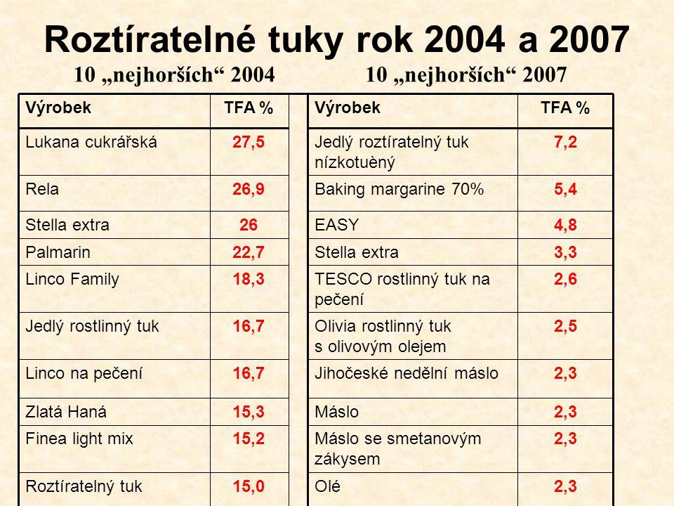 Roztíratelné tuky rok 2004 a 2007
