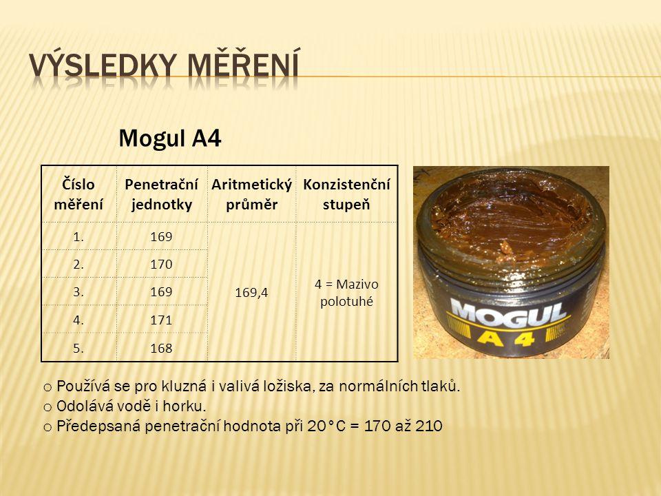 Výsledky měření Mogul A4 Číslo měření Penetrační jednotky