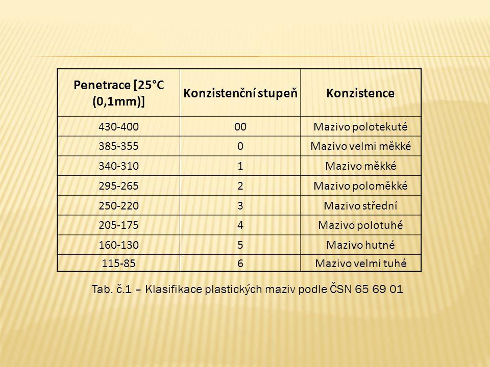 Tab. č.1 – Klasifikace plastických maziv podle ČSN 65 69 01